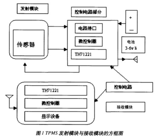 可編程無線收發芯片TH71221的組成結構、性能特點及應用