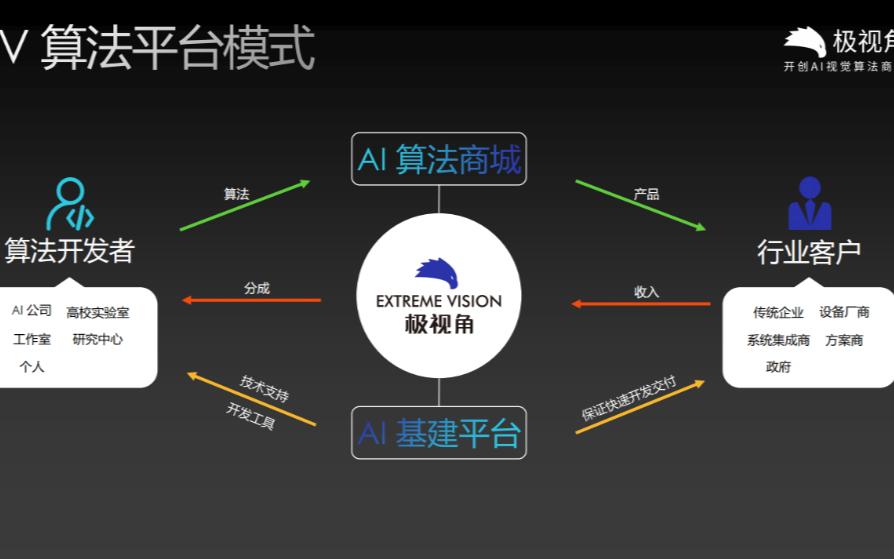 国内首家AI视觉算法商城 聚集开发者用户已超15万