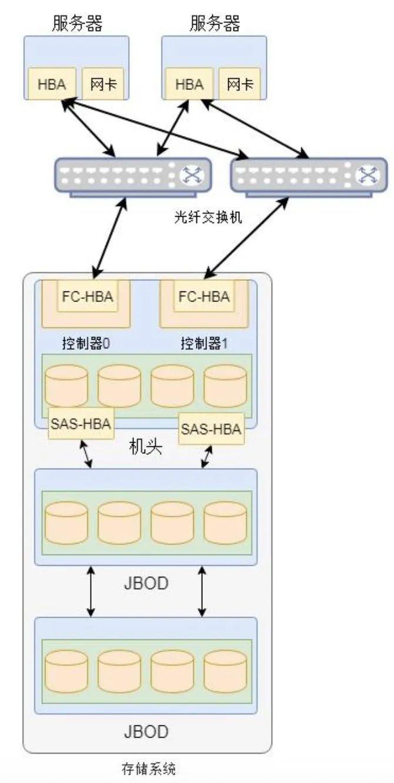 华为网盘登录网站,简述图文存储常识:单机、集中、分布式、云、云原生存储-奇享网