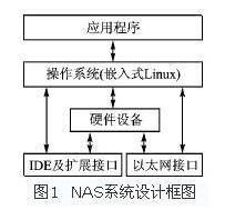 基于嵌入式微处理器EP9315和Linux实现N...