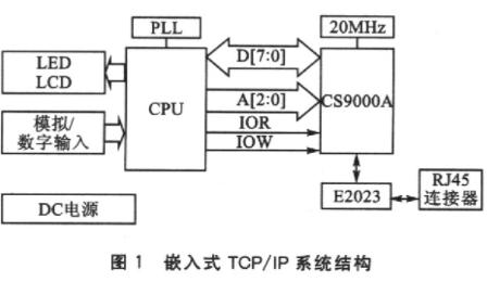 基于单片机ARM实现TCP/IP协议栈的设计