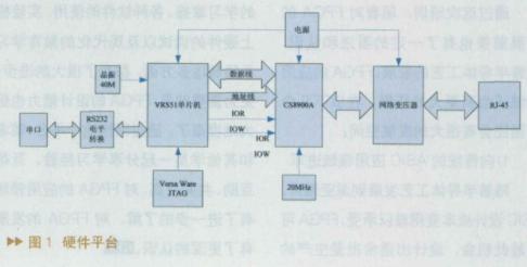 基于VRS51L3074单片机实现协议栈uIP的socket通信设计