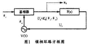 基于MC12040 ECL鑒相器實現載波跟蹤環解調器的應用方案