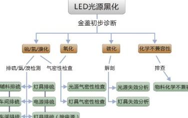 LED光源硫化的原因是什么