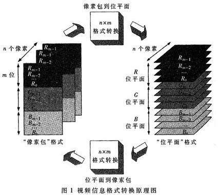 基于EP1C6Q240C8芯片和适配卡实现计算机防视频信息泄漏系统的方案