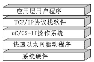 基于DSP和以太網控制芯片Ax88796實現通信高速數據傳輸系統的設計