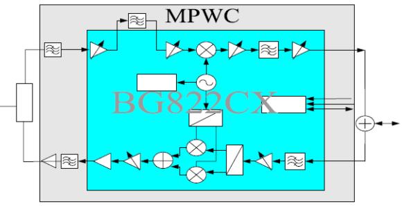 基于BG822CX芯片的MPWC模块的应用研究