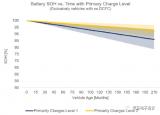 特斯拉OTA階躍式限制電池使用的做法或許沒用了