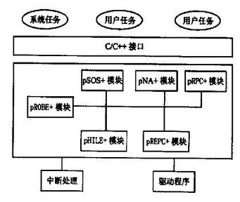 基于pSoSystem操作系统实现通用网络代码框...