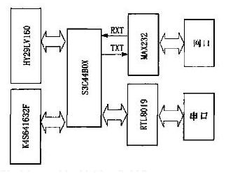 处理器S3C44BOX用中断方式在操作系统中进行...