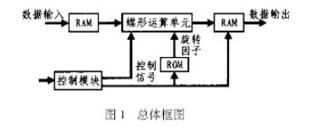 简述FPGA的快速傅立叶变换