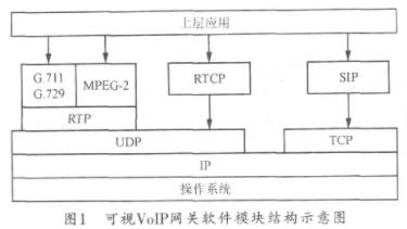 基于HHBF561開發板和μClinux操作系統實現家庭網關設計方案