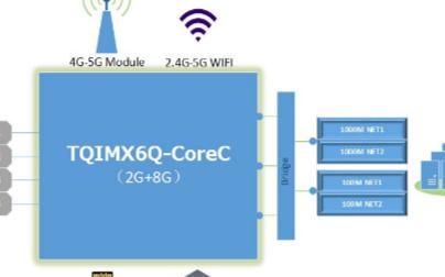 簡單介紹基于ARM核心板的邊緣計算網關