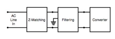 共模滤波器实现相对简单和直接的设计过程