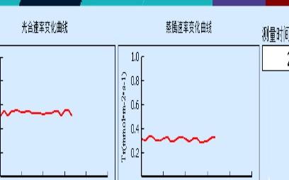 光合速率测定仪的技术指标及功能特点