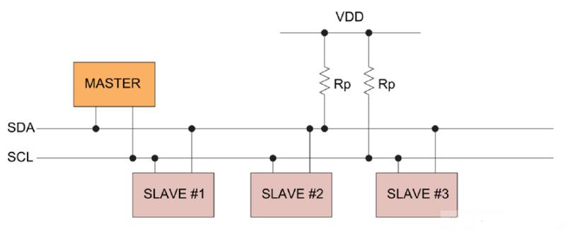 如何利用总线缓冲器挪动主PCB上的I2C器件