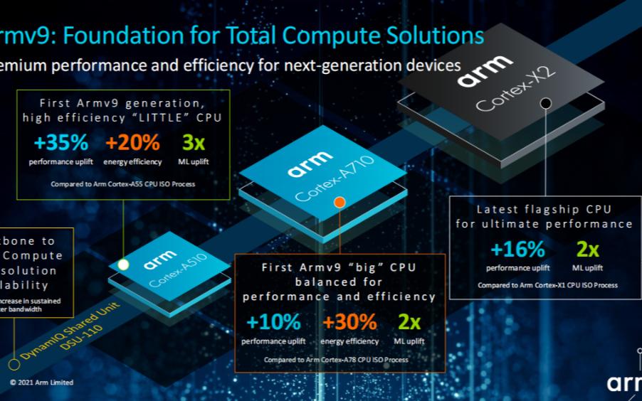 Arm十年最大升級的V9架構,劍指全面計算,CPU、GPU、系統IP三連發!