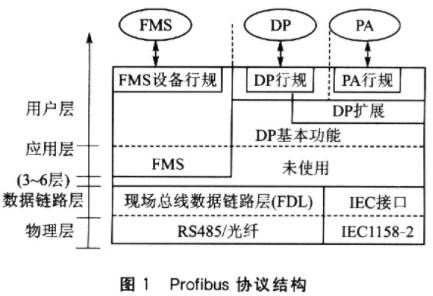 Profibus-DP现场总线结构、技术特性及实...
