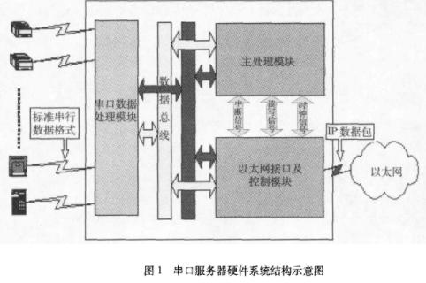 基于串口数据流传输实现控制管理设备硬件的设计