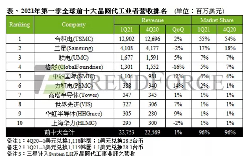 第一季度全球十大晶圓代工廠商的營收榜單出爐 中芯國際和華虹半導體進入十強
