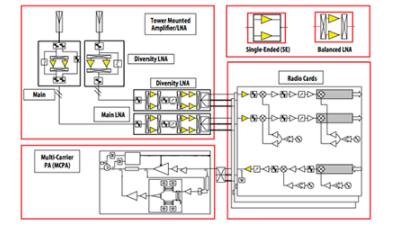 浅谈1.7GHz至2.0GHz频段的MGA-17516应用电路