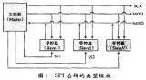 基于SPI串行总线接口的Verilog实现