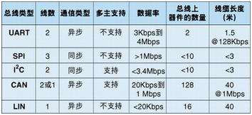 串行總線、驅動器和物理接口的特性及性能比較