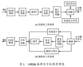 采用DSP和FPGA和上下變頻器實現單載波調制解調系統的設計