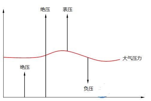 絕壓測量和表壓測量之間的差異