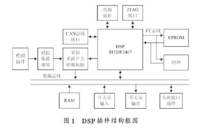 探究一种DSP的分布式微机保护测控装置的硬件设计