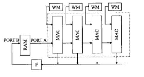 基于FPGA的神经网络硬件实现方法