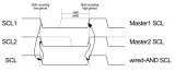 解析IIC专题原理及应用篇(一)