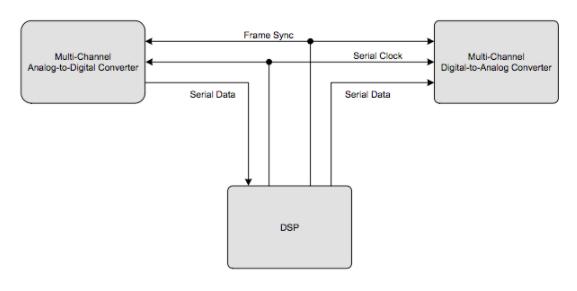 浅谈时分复用音频接口:TDM 和音频转换器TDM接口