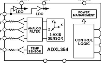 低噪声低功耗3轴MEMS加速度计ADXL354/ADXL355