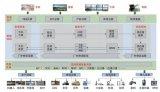 关于工业互联网的汽配企业智能工厂架构及实践