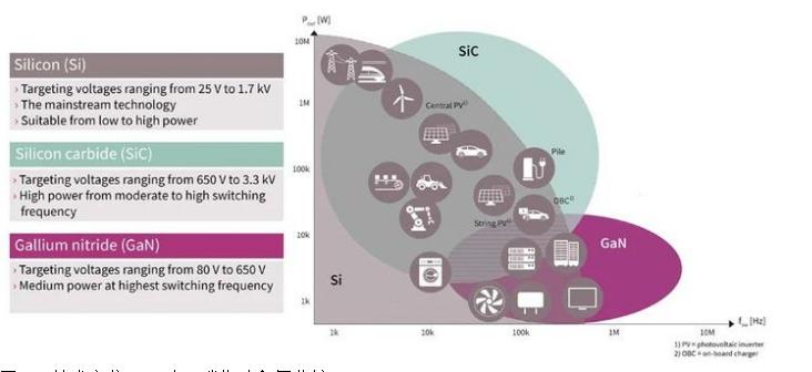 又是碳化硅(SiC),它到底好在哪里?