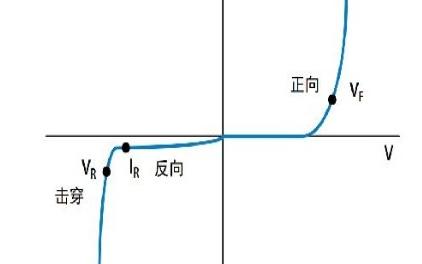 利用数字源表进行二极管I-V特性测试