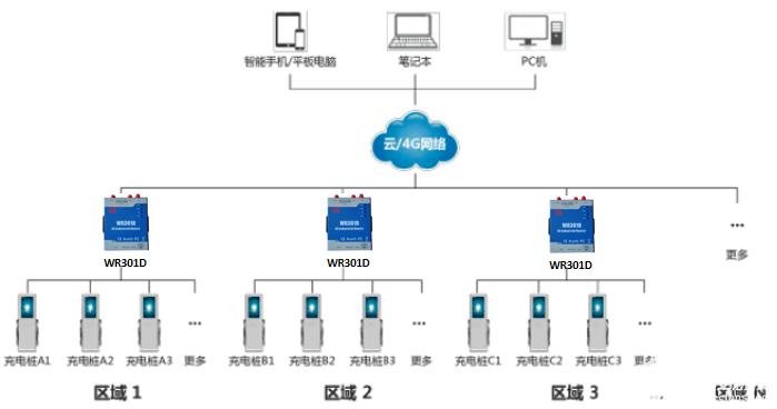 工业4G无线产品应用于充电桩远程监控解决方案