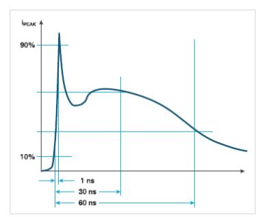 滿足EMC嚴苛測試要求,使用示波器檢驗ESD仿真器