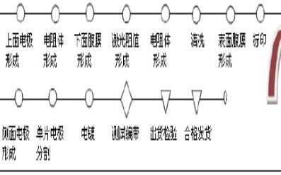 片状电阻失效机理分析