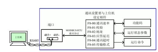 变频器串行通讯怎么使用