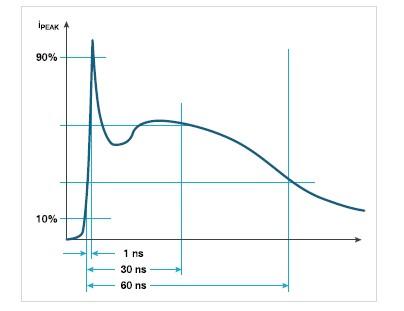如何满足静电放电(ESD)抗扰度测试要求?