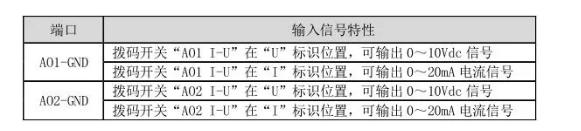 变频器AO端口输出示意图及输入信号特性