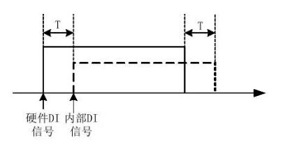 怎么设置变频器DI端口?