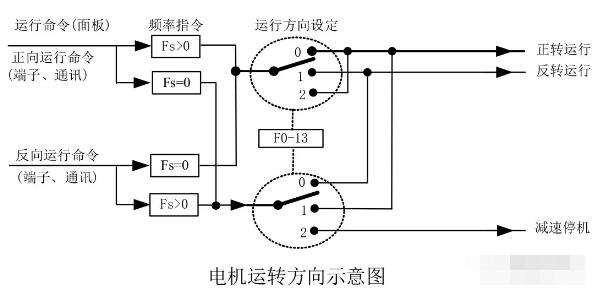 如何通过变频器来控制电机运转方向?