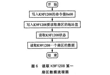 NAND Flash芯片K9F1208在uPSD3234A的应用