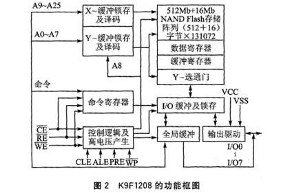 解读NAND Flash芯片K9F1208在uPSD3234A的应用