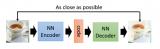 探究对深度学习模型VAE的时序性解耦