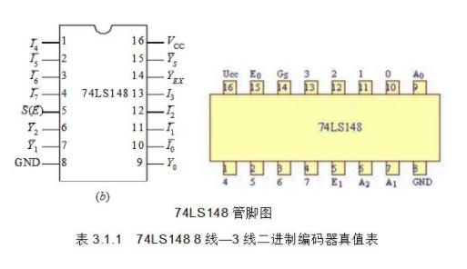 74ls148价格和74ls148管脚图与工作原理