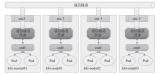 探究Overlay網絡模型和Underlay網絡模型。